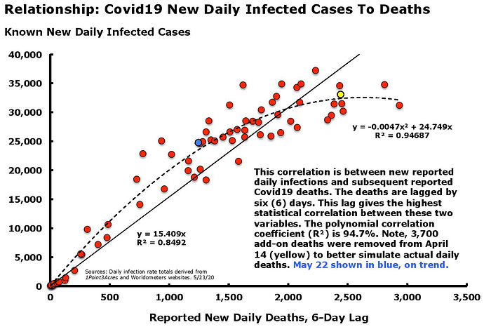 Covid19 Crossplot Infections-Deaths May 23