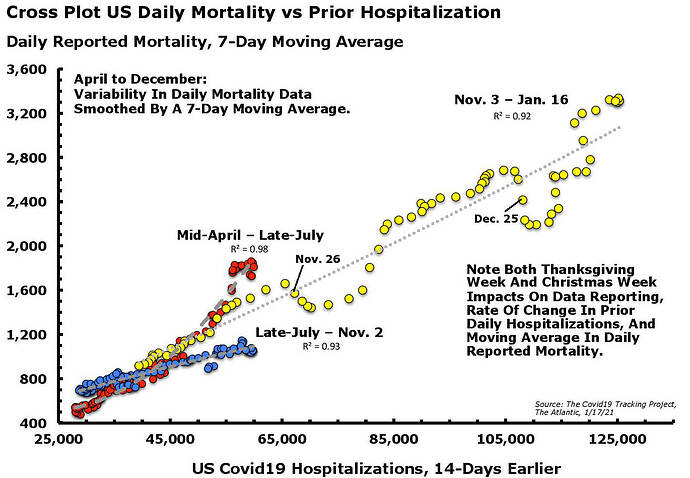 Covid19 Deaths Lagged Hospitalizations CP Jan. 17.21