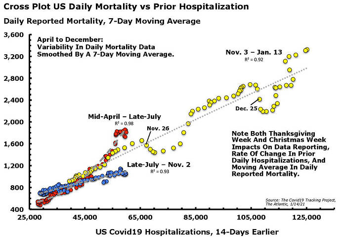 Covid19 Deaths Lagged Hospitalizations CP Jan. 14.21