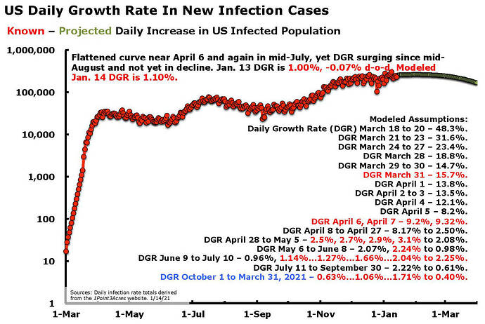 US Daily Growth In New Cases Jan 14.21