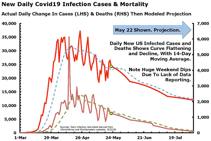 Daily New Cases - Deaths Bell Shaped Curve May 23