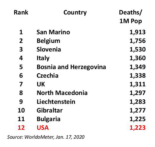 CoVid19 Top 12 Deaths Country Jan 17.21