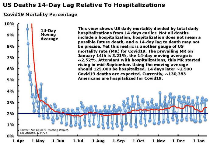 Covid19 Deaths Lagged Hospitalizations Jan. 14.21