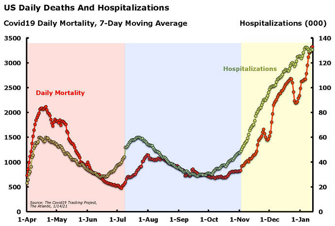 Covid19 Deaths and Hospitalizations Jan. 14.21