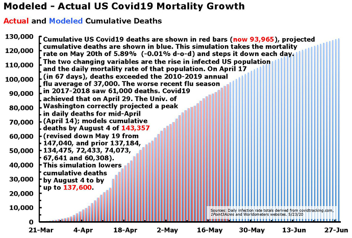 CoVid19 Modeled Mortality May 23.20