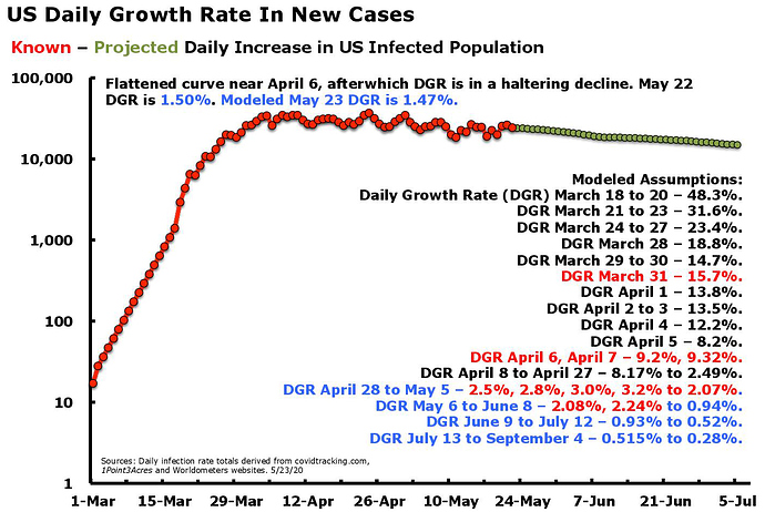 US Daily Growth In New Cases May 23