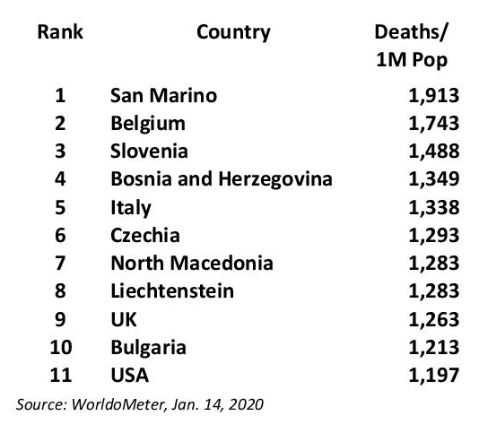 CoVid19 Top 11 Deaths Country Jan 14.21